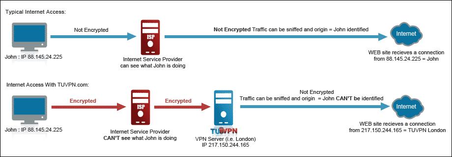 Mana Yang Lebih Baik VPN atau SSH Tunneling?